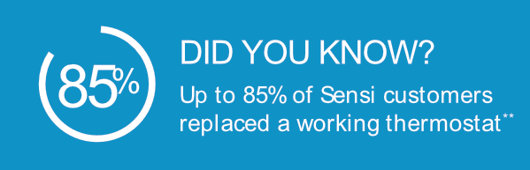 Emerson Sensi: Did you know? Up to 85% of Sensi cusomers replaced a working thermostat.